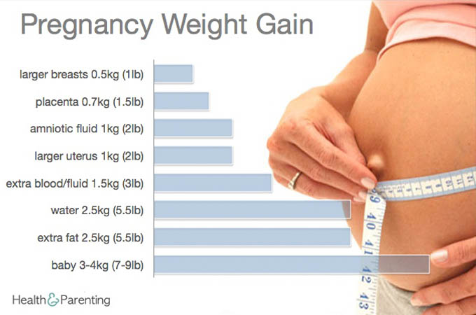 Weight-Gain-Pregnancy